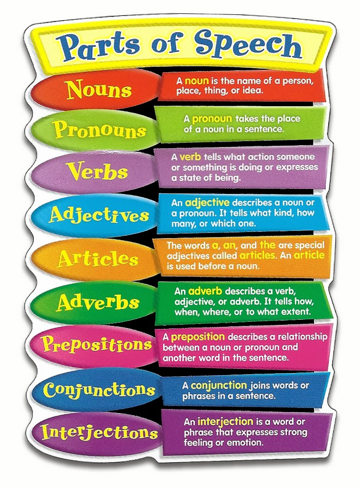 Parts of Speech | Definition and Examples | English Grammar