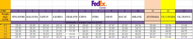 Bảng giá gửi thư, tài liệu chuyển phát nhanh đi Singapore từ 1-2 ngày
