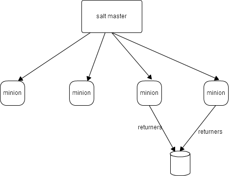 How To Install And Configure Saltstack Configuration