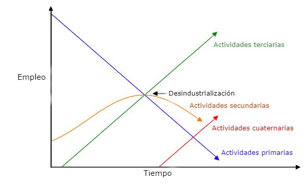 tendencias actividades económicas, sector cuaternario