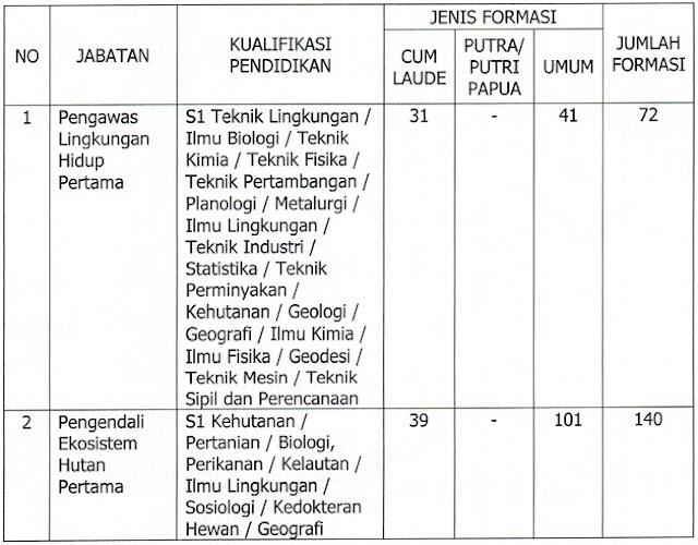 Penerimaan CPNS Kementerian Lingkungan Hidup dan Kehutanan
