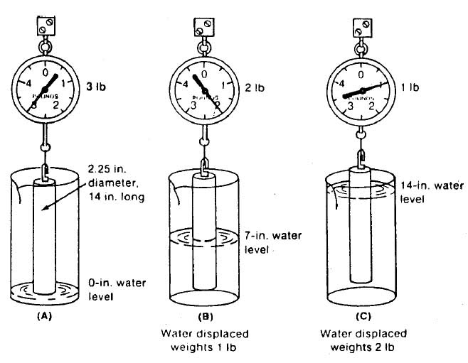 buoyancy force diagram