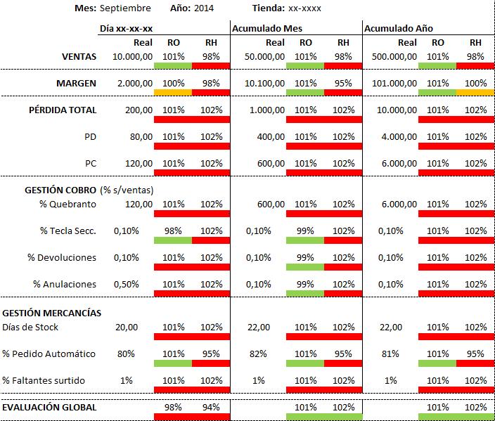 KPI del cuadro de mandos, KPI de supermercado