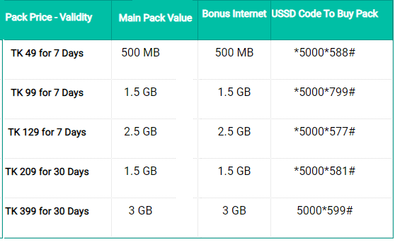 Banglalink Double Internet Offer
