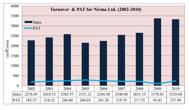 Nirma Brand Turnover 2010