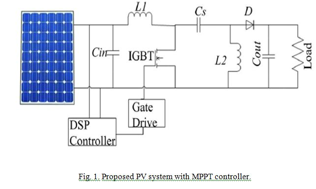 ASOKA TECHNOLOGIES : MODIFIED INCREMENTAL CONDUCTANCE ALGORITHM FOR PHOTOVOLTAIC SYSTEM UNDER