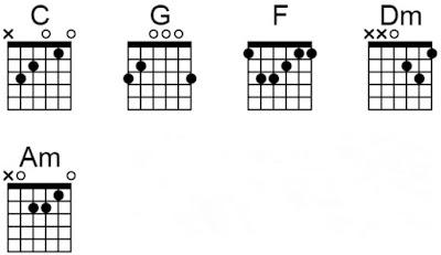 Chord gitar tentangmu repvblik