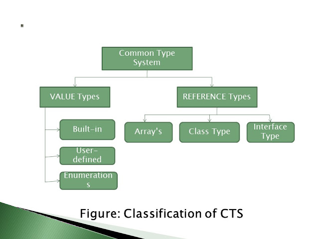 CTS Common Type System