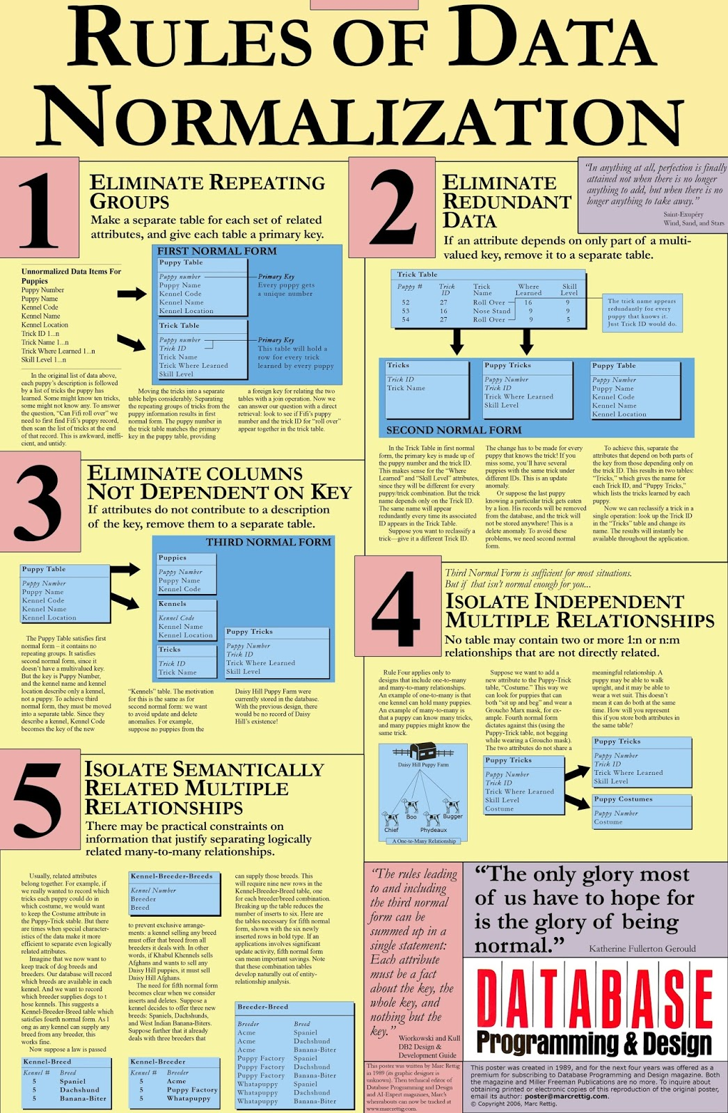 data normalization rules Relational database normalization process illogically or inconsistently stored data can cause a number of problems in a relational database, a logical and.
