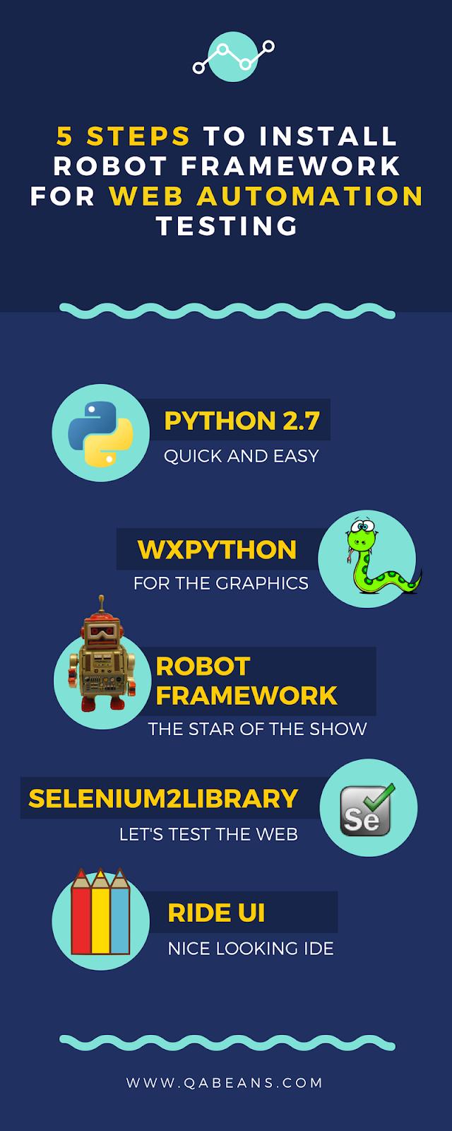 5 Steps to Install Robot Framework for Web Testing
