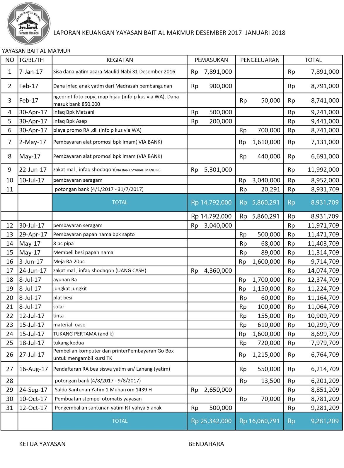 Laporan Keuangan Yayasan Bait Al Makmur Desember 2017 Januari 2018 Dkm Baitul Makmur