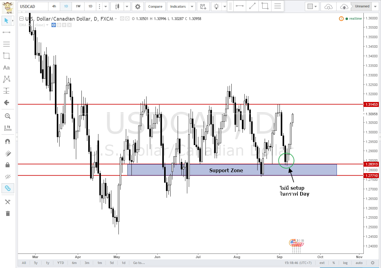 Fx options commentary