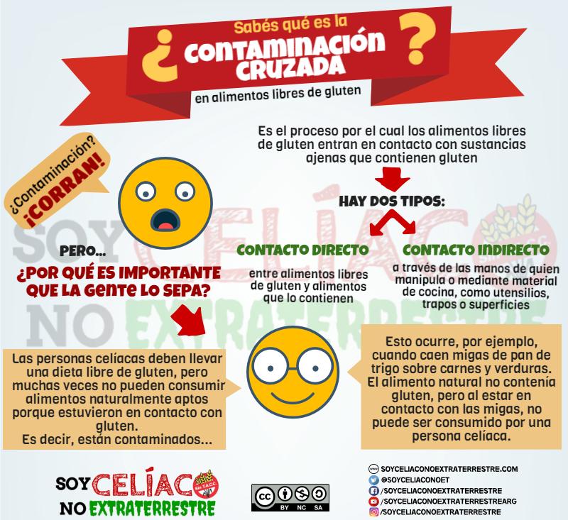 Contaminación cruzada en alimentos sin gluten