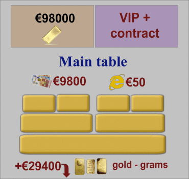 VIP Plus, Main Table of Orders