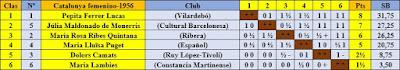 Clasificación según puntuación del XIII Campeonato Femenino de Cataluña 1956