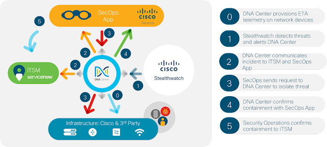 Cisco DNA, Cisco Guides, Cisco Study Materials, Cisco Certifications