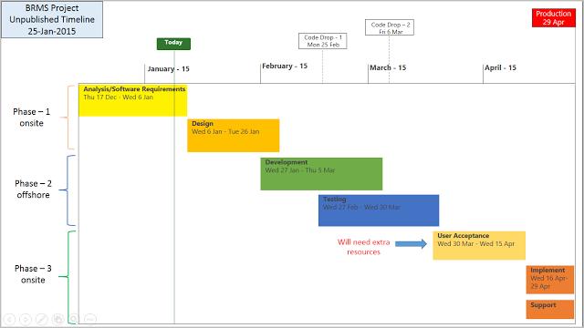 High Level Timeline Template – Sample Excel Timeline Template