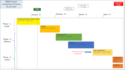 Single Project PowerPoint Timeline Template