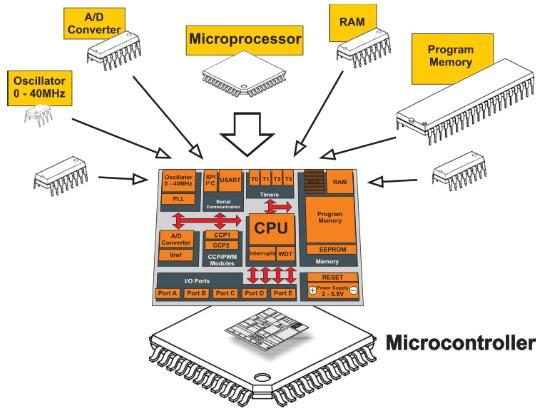 Bagian bagian Mikrokontroler / Micro Controller