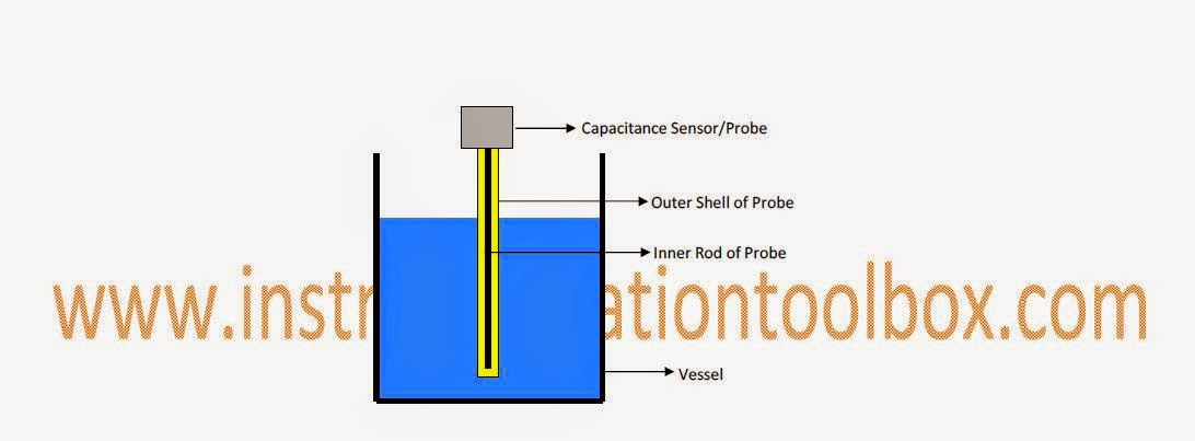 Operating Principle of Capacitance Level Sensors ~ Learning