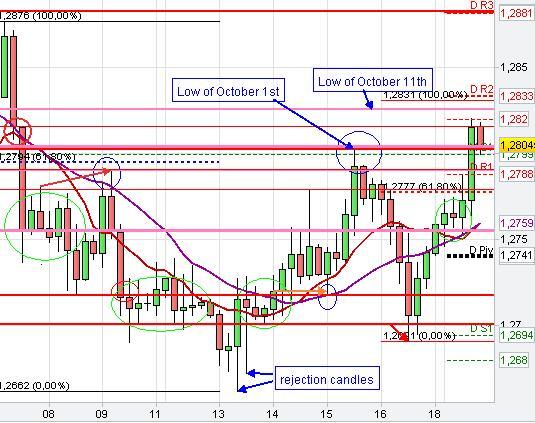 Euro / us dollar forex chart
