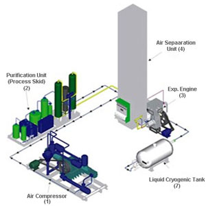 Hình ảnh quy trình sản xuất khí Oxy