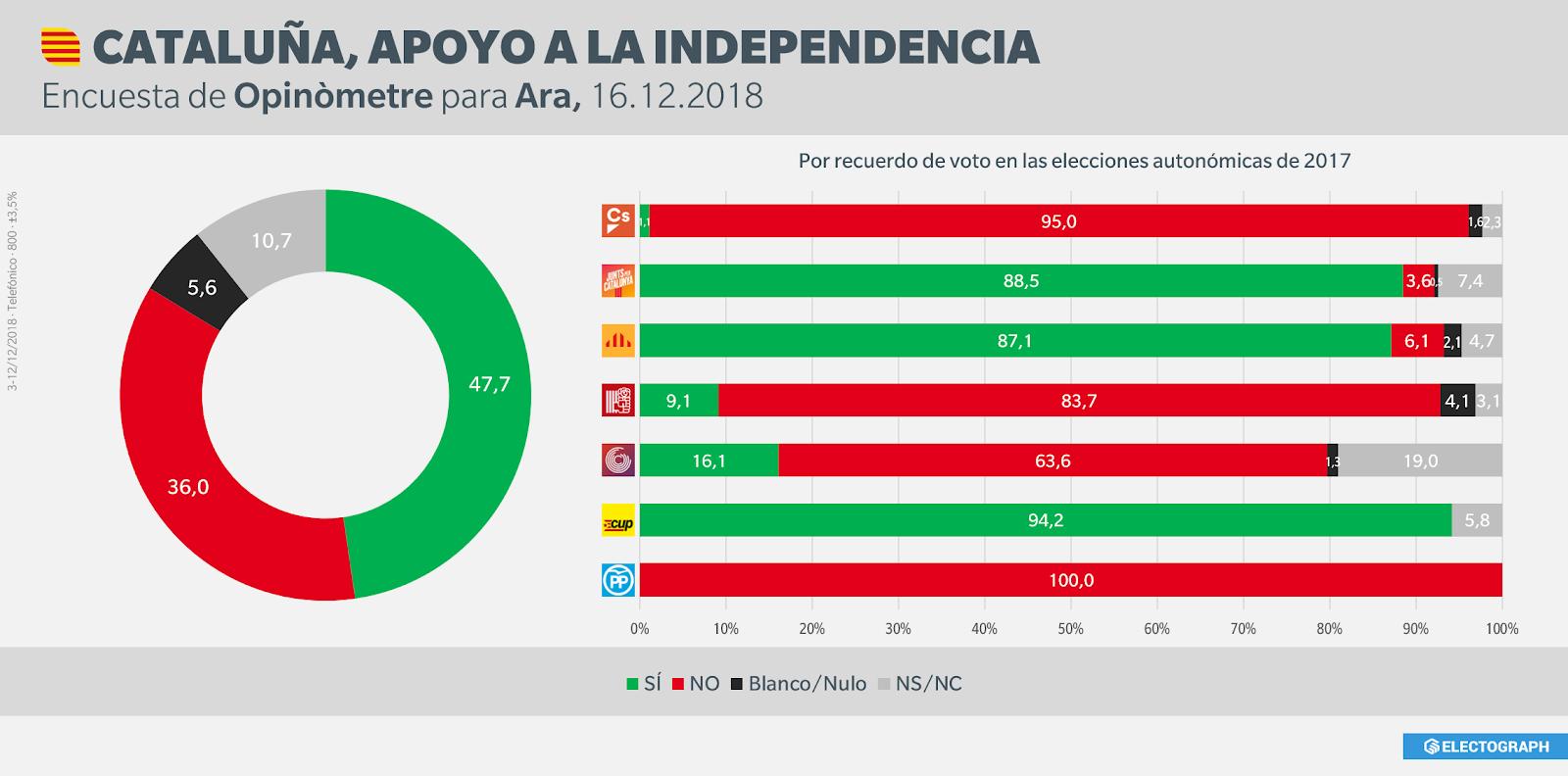 Gráfico de la encuesta sobre el apoyo a la independencia de Cataluña realizada por Opinòmetre para Ara, 16 de diciembre de 2018