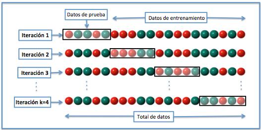 Figura 1: Validación Cruzada, 4 iteraciones.