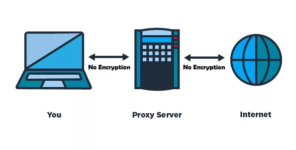 proxy list for cracking 2018
