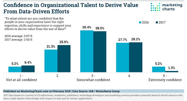 gráfico que muestra la confianza en las organizaciones en talenta