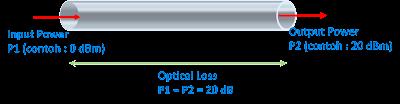 Penjelasan dB dan dBm Pengukuran Sinyal Fiber Optik