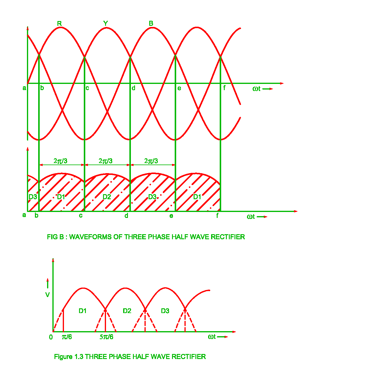 Working Of Three Phase Half Wave Uncontrolled Rectifier Electrical Shows The Voltages And Current In A Simple Circuit Waveform