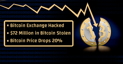 Image result for bitcoin exchange hacked