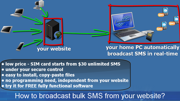 www cybercomsms com: How to broadcast free SMS from your
