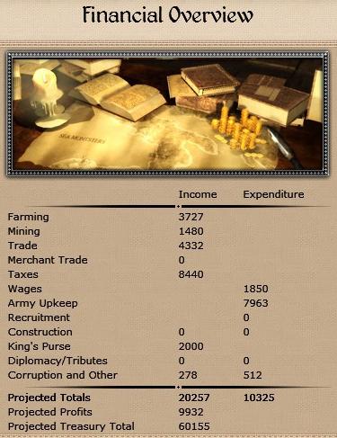 Financial Overview Medieval II Total War