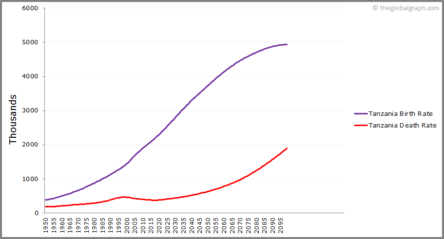 Tanzania  Birth and Death Rate
