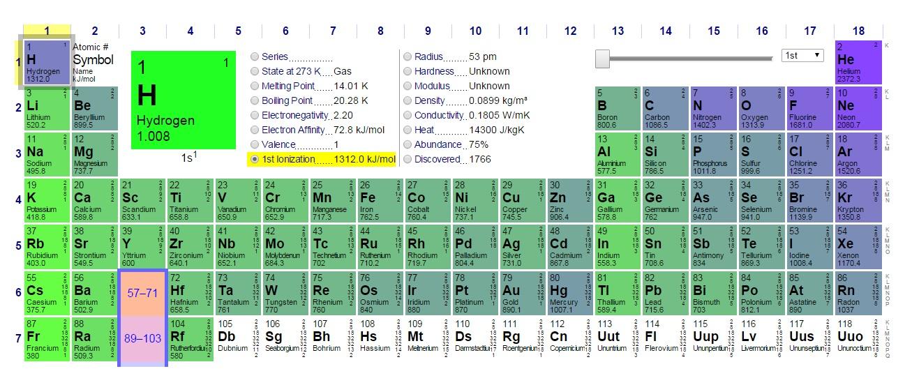 periodic table with atomic radius and ionization energy new periodic