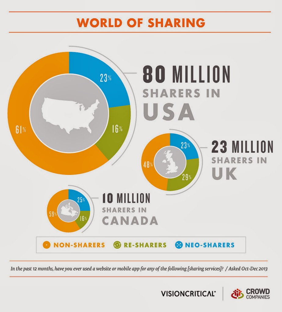 Collaborative Economy - Sharing is the New Buying - global statistics
