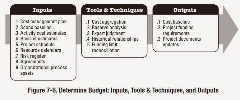 Knowledge is power: Determine Budget Inputs