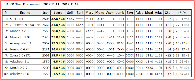 Chess Engines Diary: Spike 1 4 wins JCER Test new chess engines