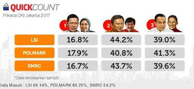 Hasil Quick Count Pilkada DKI Jakarta 2017