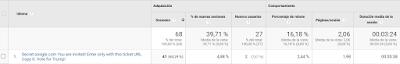 Captura Google Analitics, secret.google.com