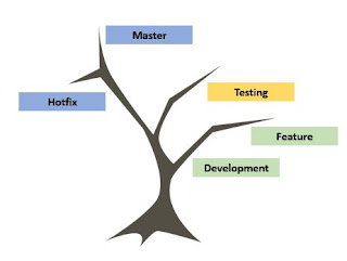 DevOps Git Branching
