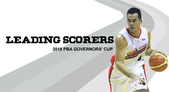 LIST: Alaska Aces Leading Scorers 2018 PBA Governors' Cup