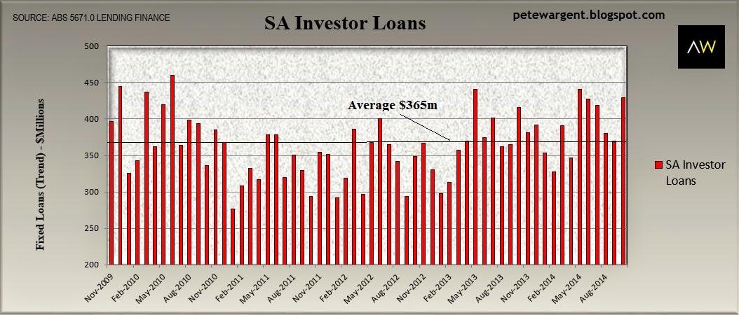 SA investor loans
