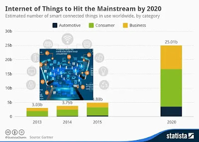 Internet of Things ,Internet of Things 2020