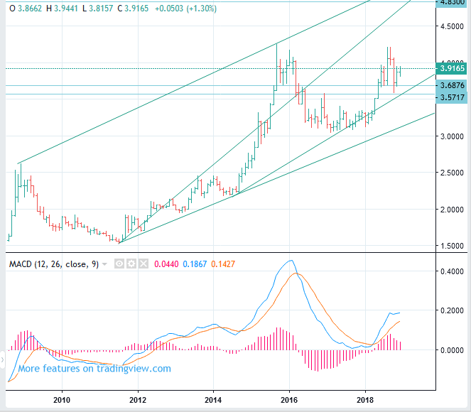 USDBRL Price Long Term Forecast (US Dollar to Brazilian Real rate) - BUY(Long)
