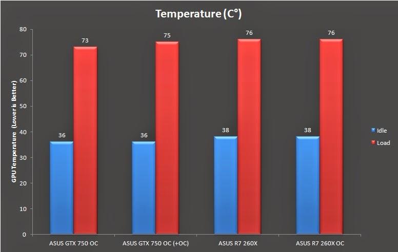 ASUS R7 260X DirectCU II Performance Review 13