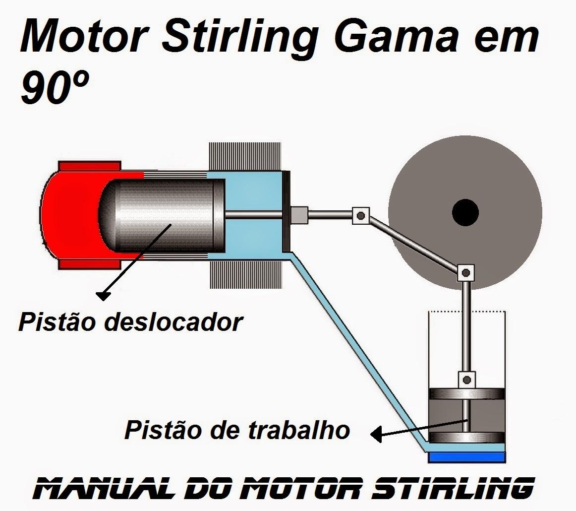 Manual do motor Stirling Gama em 90º ou L invertido