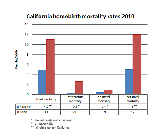 The death toll of California homebirth | The Skeptical OB